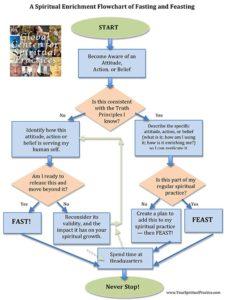 Fasting-Feasting-SpiritualEnrichmentFlowchart-.