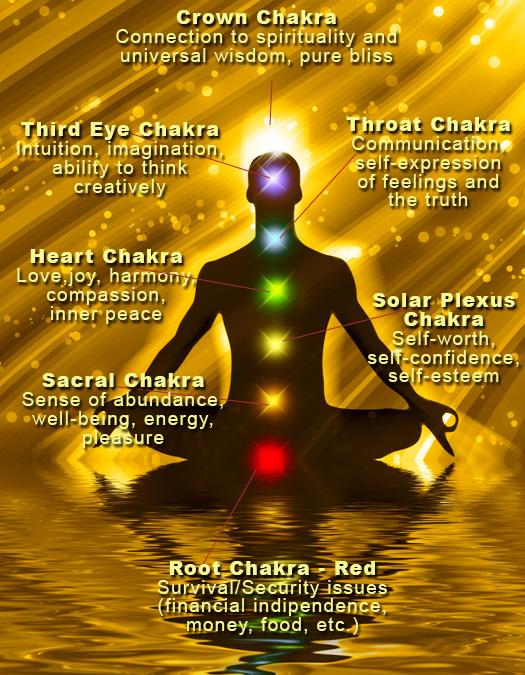 Chakra-Chart
