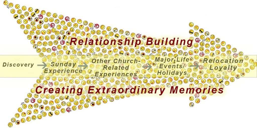 NEW-ChurchMemberJourneyMap-Diagram-web